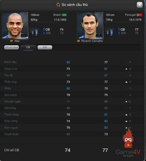 Đội hình FIFA Online 3] Thủ cứng như The Blues trong FIFA Online 3