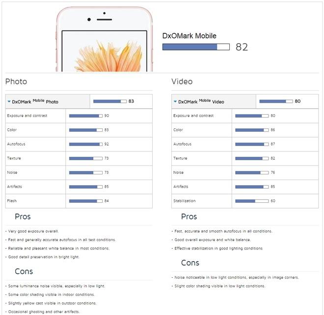 Camera iPhone 6S thua kém nhiều điện thoại Android - Hình 2