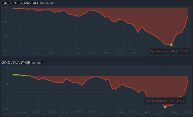 Vòng loại DOTA 2 Major (Ngày 4): Alliance tái hiện thời đỉnh cao - Hình 4