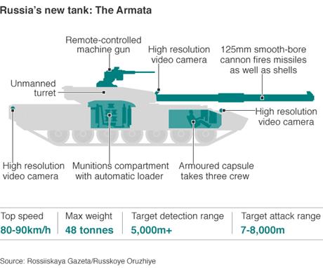 Nga: Không đạn pháo nào xuyên thủng được siêu tăng Armata - Hình 2