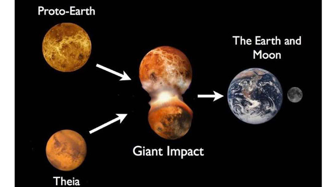 Trái đất là con lai giữa hai hành tinh?