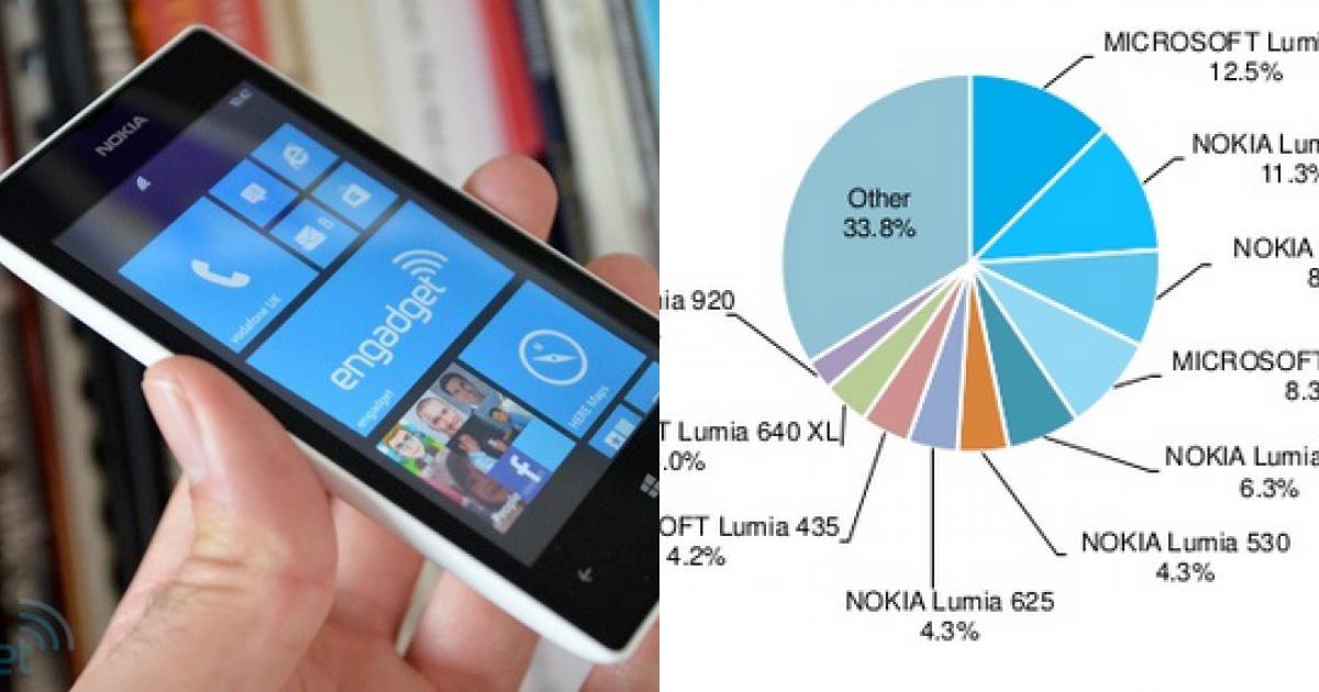 Lumia 520 lần đầu mất ngôi smartphone WP số một