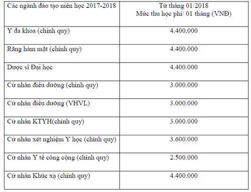 Đại học Y khoa Phạm Ngọc Thạch giảm chỉ tiêu, tăng học phí