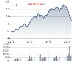 """Trong khi FIT """"bay"""" mất 33% giá kể từ đỉnh sau 4 phiên sàn thì cổ phiếu """"cháu"""" VKD đã tăng 5 lần sau 12 phiên tăng trần"""