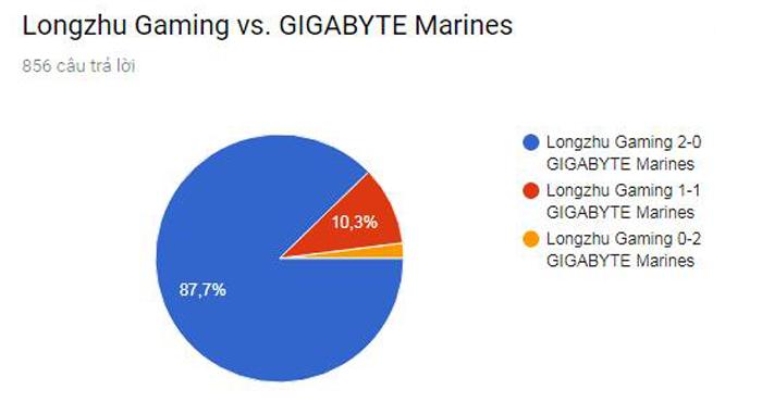 Cộng đồng LMHT quốc tế trổ tài dự đoán khả năng lọt vào Tứ Kết của GIGABYTE Marines và đây là kết quả
