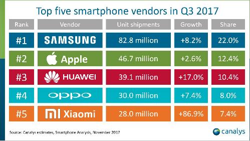 iPhone 7 tiếp tục là smartphone phổ biến nhất thế giới