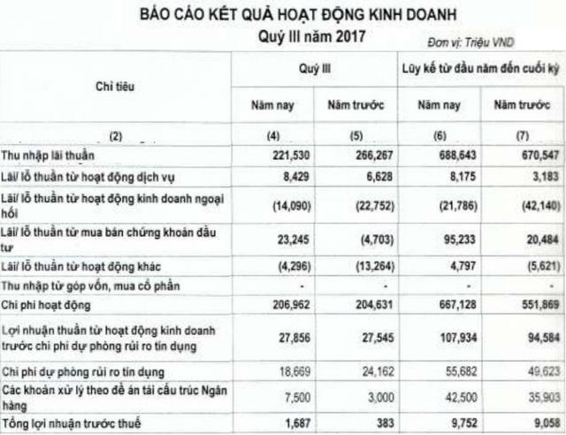 Ngân hàng Quốc Dân: Lợi nhuận quý 3 tăng gấp hơn 4 lần cùng kỳ, đạt gần 1,7 tỷ