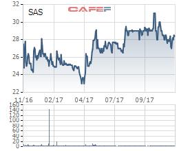 Gửi nhầm biểu mẫu báo cáo, IPP Group thực tế chưa mua thêm cổ phiếu Sasco
