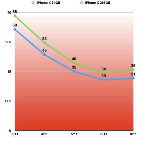 iPhone X quay đầu tăng giá - Hình 1