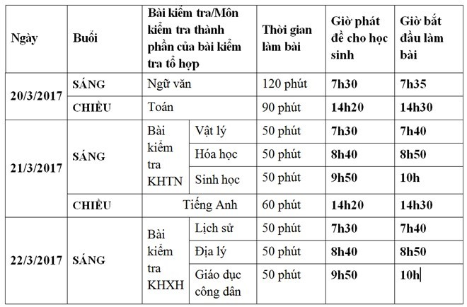 Hơn 62.000 học sinh Hà Nội tham gia khảo sát như thi THPT quốc gia