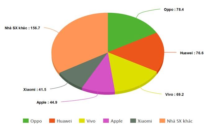 Ông chủ Oppo, Vivo hé lộ cách đả bại Apple