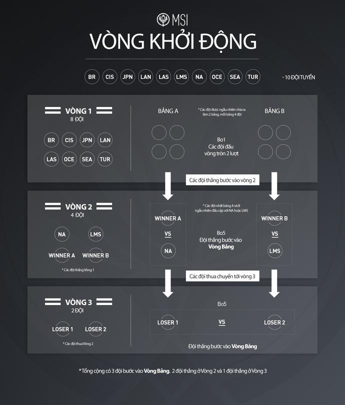 Biết địch biết ta, đây là những đối thủ của đội tuyển Việt Nam tại vòng gửi xe MSI 2017 - Hình 1