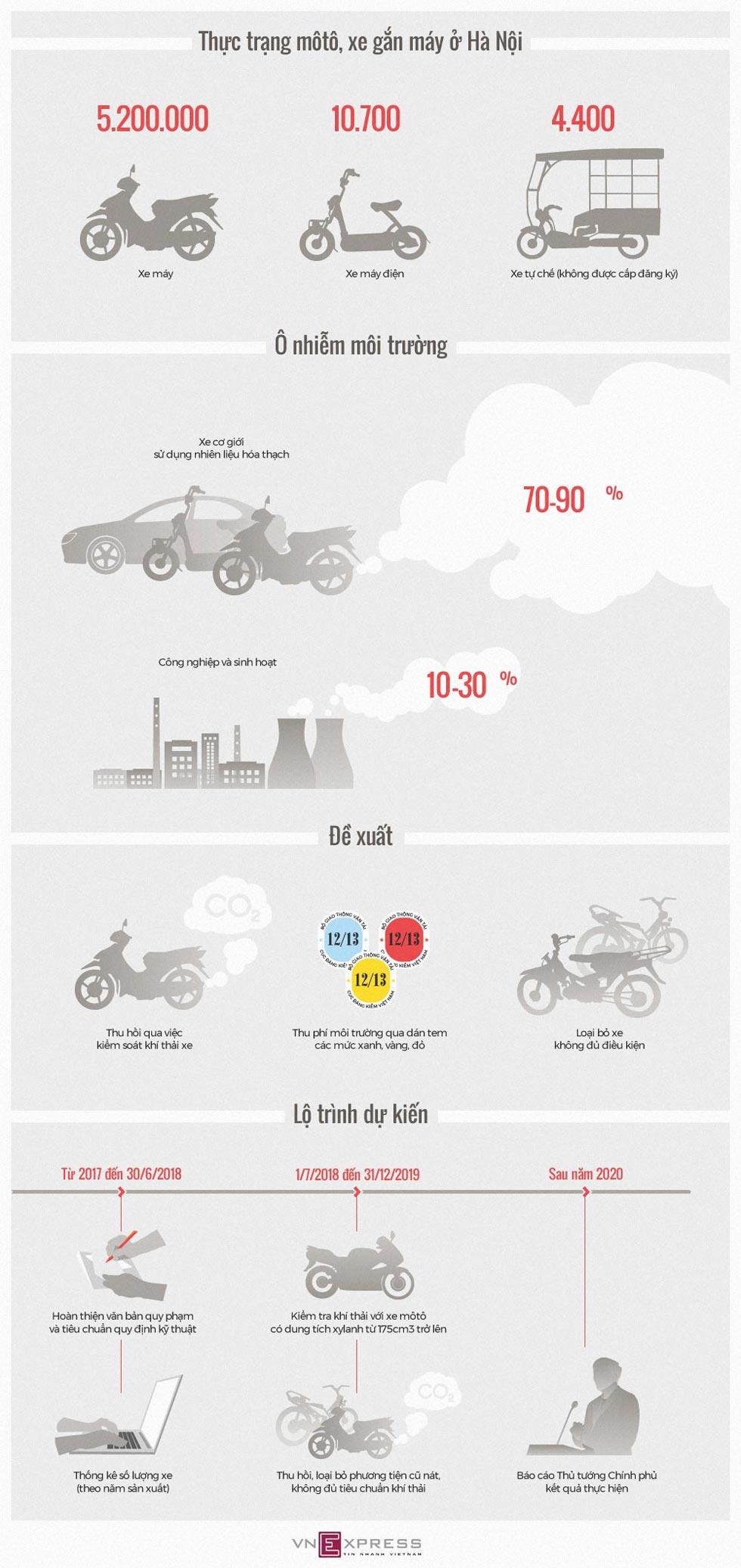 Infographic: Hà Nội sẽ thu hồi xe máy cũ nát như thế nào? - Hình 1