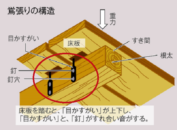 Ở nhà sàn gỗ mộc mạc, người Nhật chẳng sợ trộm đột nhập nhờ hệ thống chống trộm hiệu quả từ thế kỷ 17 - Hình 5