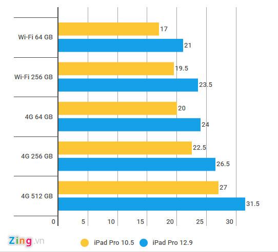iPad Pro 2017 chính hãng giá từ 17 đến 27 triệu tại Việt Nam