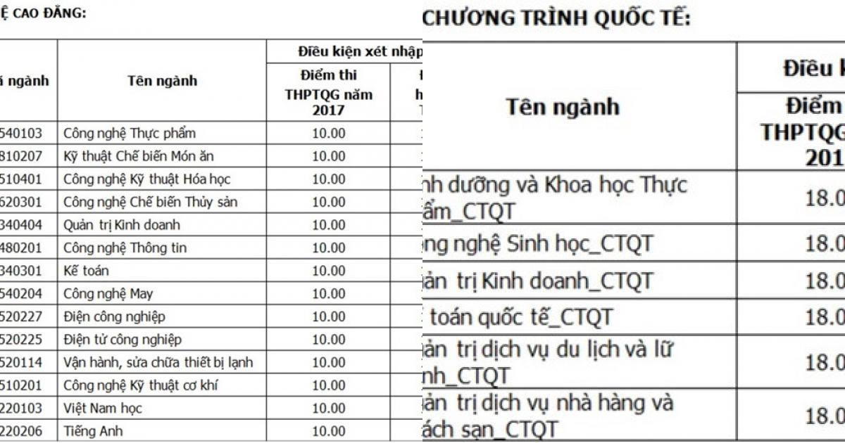 ĐH Công nghiệp Thực phẩm TP.HCM tuyển 600 nguyện vọng bổ sung
