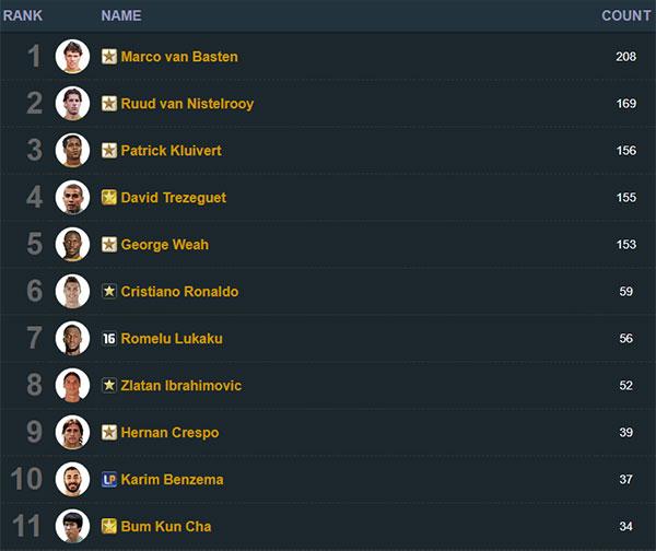Top cầu thủ được sử dụng nhiều trên xếp hạng máy chủ FIFA Online 3 Hàn Quốc