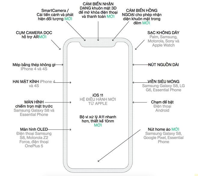 iPhone mới chưa ra mắt, thị trường chợ đen đã nhộn nhịp
