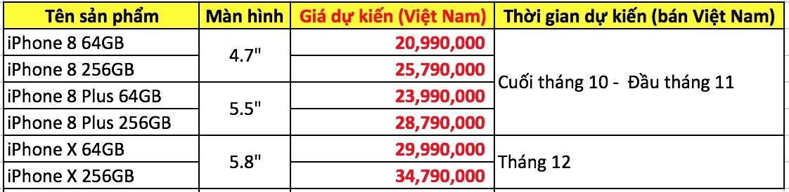 iPhone X bán tại Việt Nam tháng 12, giá từ 30 triệu đồng