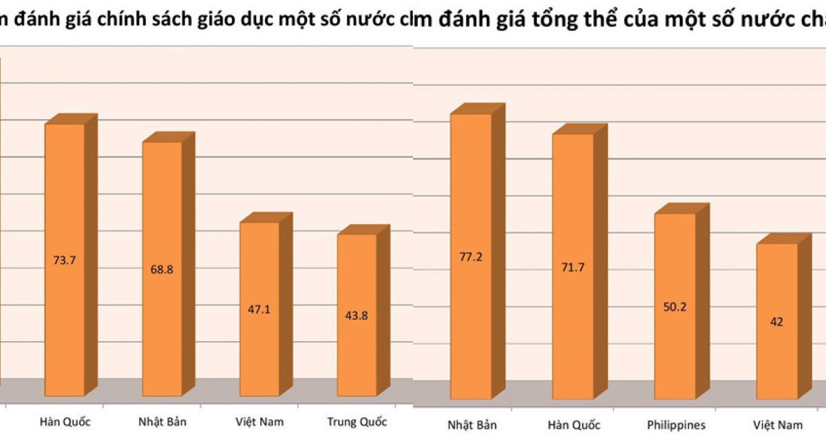 Chính sách giáo dục của Singapore tốt nhất thế giới