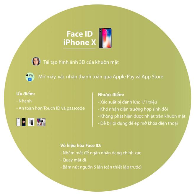 Face ID là con dao hai lưỡi trên iPhone X