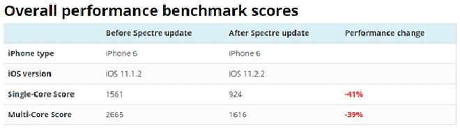 CẢNH BÁO: iPhone sẽ đuối sức khi cập nhật lên iOS 11.2.2