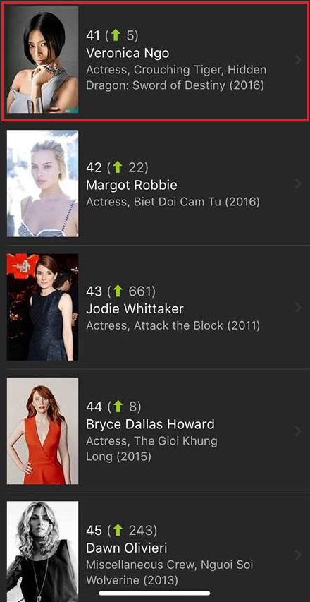 Ngô Thanh Vân 'lao thẳng' 4000 bậc vào bảng xếp hạng Top 50 ngôi sao Hollywood của IMDb