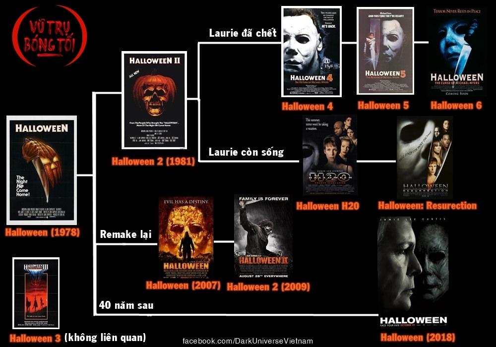 Halloween - Khám phá dòng thời gian rối nùi như mía lùi của thương hiệu về sát nhân Michael Myers - Hình 7