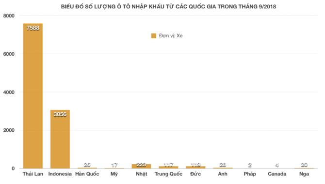 Ô tô nhập khẩu: Rẻ nhất xe Indo, đắt nhất xe Hàn Quốc - Hình 2