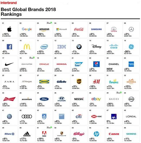 Thương hiệu ô tô nào giá trị nhất thế giới trong năm 2018? - Hình 2