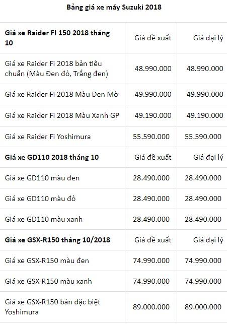 Bảng giá xe Suzuki mới nhất tháng 10/2018: Carry Truck bản thường giá 249 triệu - Hình 4