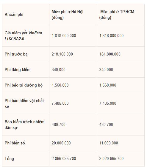 Giá lăn bánh bộ 3 xe VinFast tại Việt Nam là bao nhiêu? - Hình 5