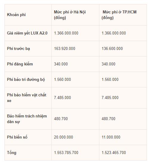 Giá lăn bánh bộ 3 xe VinFast tại Việt Nam là bao nhiêu? - Hình 3