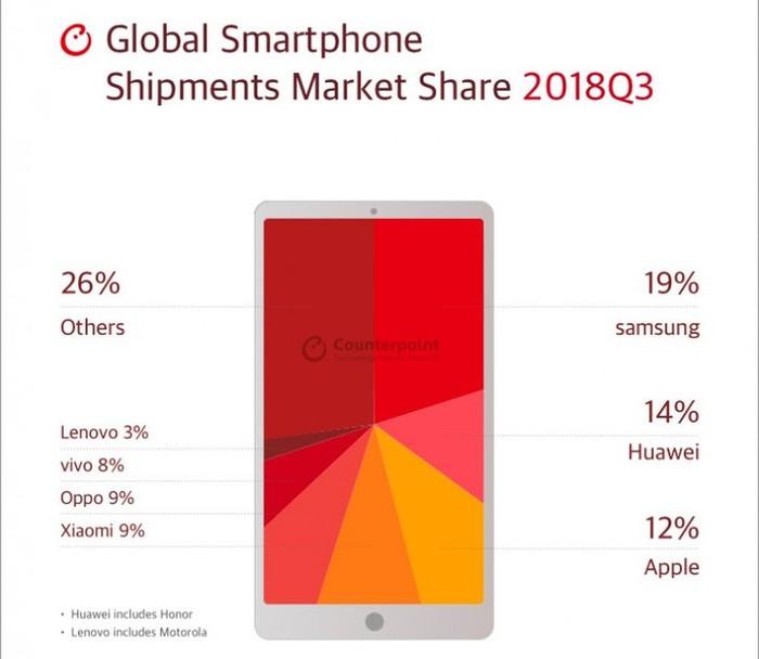 Apple bị Huawei vượt mặt quý thứ 2 liên tiếp - Hình 1