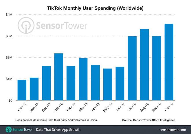 TikTok trên đà trở thành mạng xã hội lớn nhất toàn cầu - Hình 2