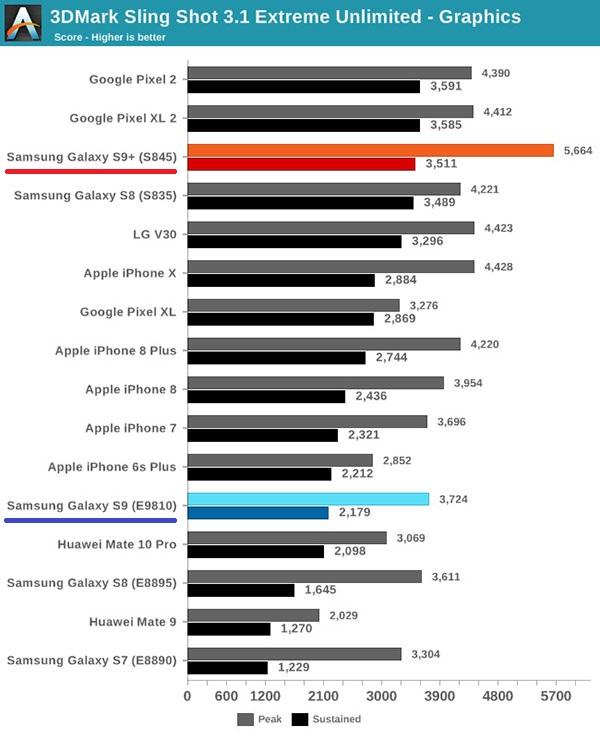 Giữa MediaTek và Qualcomm: Vi xử lý của hãng nào ngon hơn? - Hình 2
