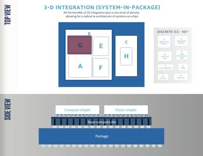 Intel vừa công bố đột phá phi thường trong thiết kế chip: xếp theo chiều dọc thay vì ngang như truyền thống - Hình 4