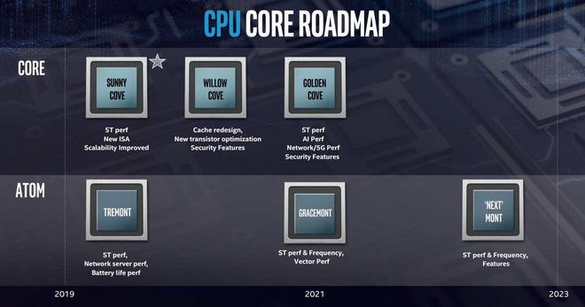 Intel vừa công bố đột phá phi thường trong thiết kế chip: xếp theo chiều dọc thay vì ngang như truyền thống - Hình 2