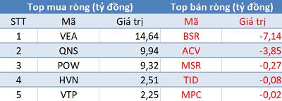 Phiên 13/12: Khối ngoại tiếp tục gom hàng, Vn-Index giữ vững mốc 960 điểm - Hình 4
