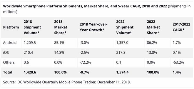Thị trường smartphone toàn cầu sụt giảm 3% trong năm 2018, sẽ tăng trưởng trở lại trong năm 2019 - Hình 1