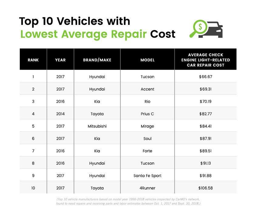 Xe Toyota dẫn đầu về độ đáng tin cậy nhưng ô tô Mazda mới có giá sửa chữa rẻ nhất - Hình 4