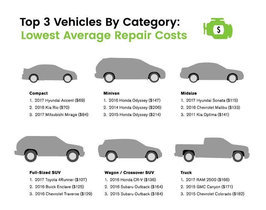 Xe Toyota dẫn đầu về độ đáng tin cậy nhưng ô tô Mazda mới có giá sửa chữa rẻ nhất - Hình 6