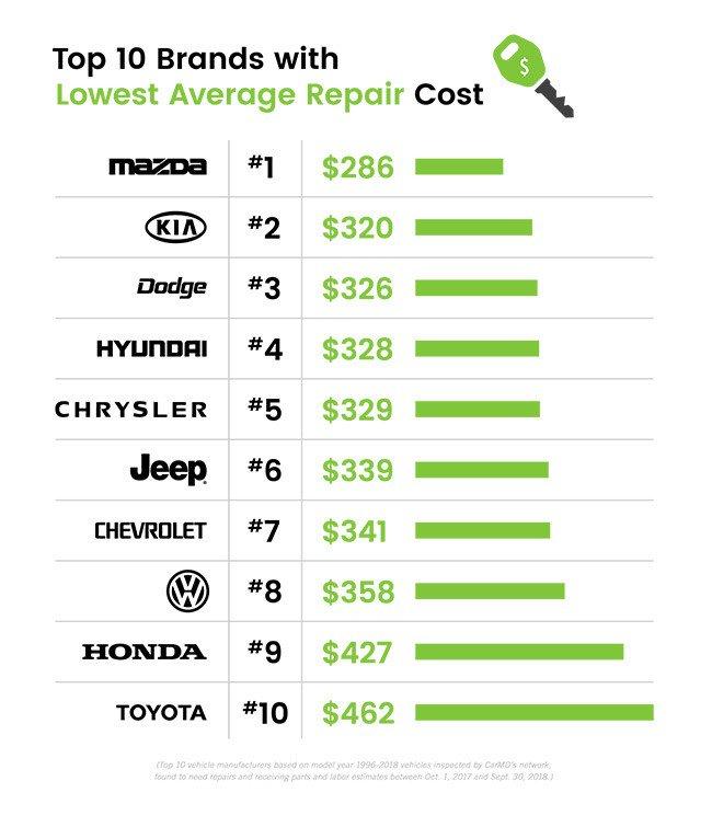 Xe Toyota dẫn đầu về độ đáng tin cậy nhưng ô tô Mazda mới có giá sửa chữa rẻ nhất - Hình 3