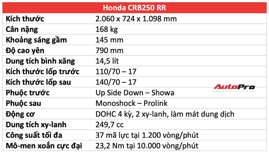 Đánh giá Honda CBR250RR: Xe tốt nhưng chưa hẳn là lựa chọn của số đông - Hình 2