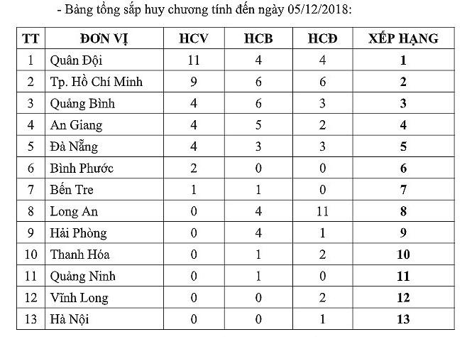 Ánh Viên đã có 10 HCV Đại hội thể thao toàn quốc 2018 - Hình 2