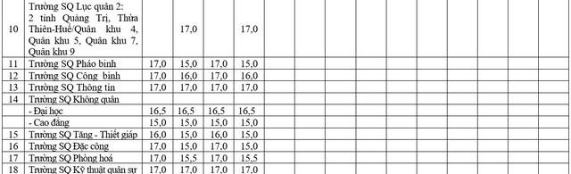 Khối các trường Quân đội công bố mức điểm nhận hồ sơ xét tuyển năm 2018 - Hình 2