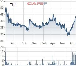 THI tăng mạnh, Thibidi vẫn muốn mua 4,8 triệu cổ phiếu quỹ - Hình 2
