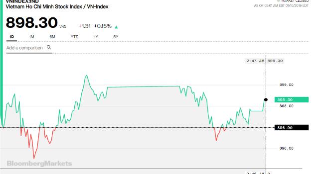 Chứng khoán chiều 10/1: Thị trường chưa đủ nhiệt, vẫn lỡ hẹn với mốc 900 điểm - Hình 1