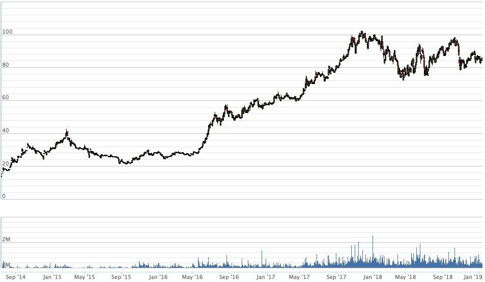 Một năm sóng gió của cổ phiếu Thế Giới Di Động - Hình 1