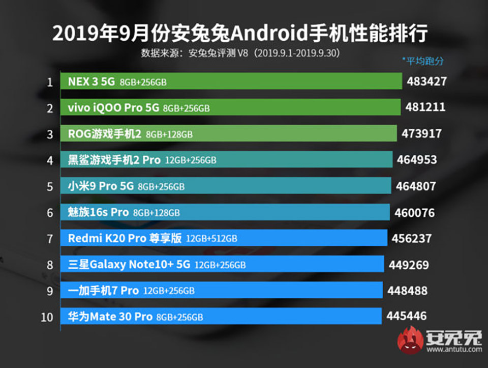 AnTuTu công bố top 10 smartphone mạnh nhất tháng 9/2019 - Hình 1